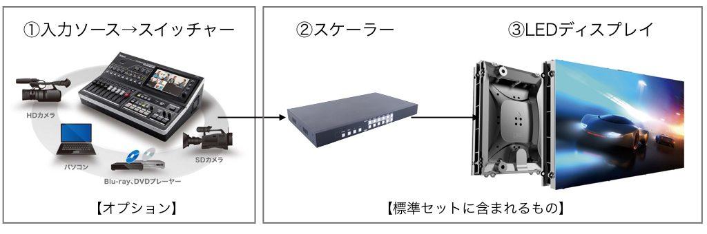 LEDレンタルの接続例とオプション例