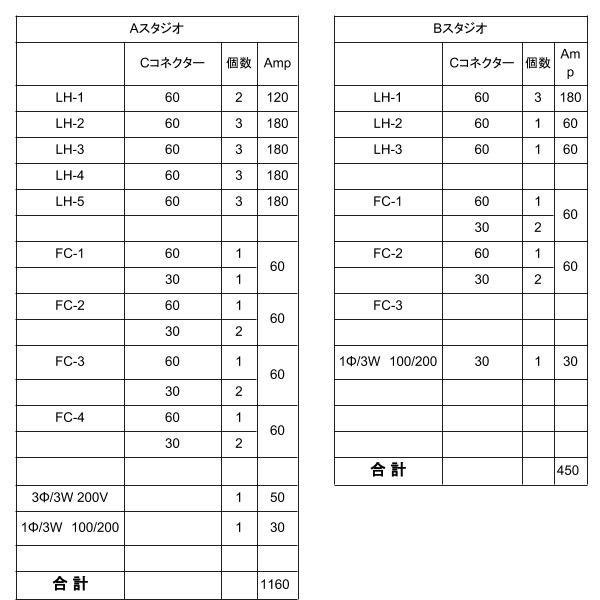 スタジオ電源容量表