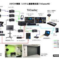 TriCaster40スタジオ構築機器構成図