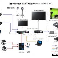 ATEM Television Studio HDスタジオ構築システム構成図